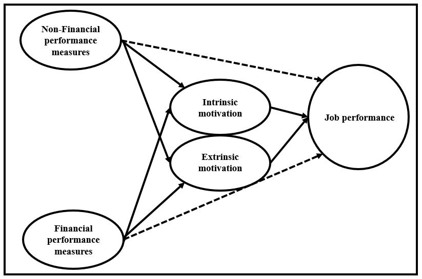 financial and non-financial measures