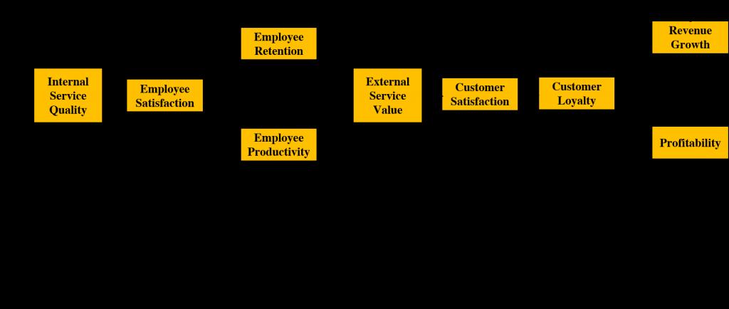 satisfy employees